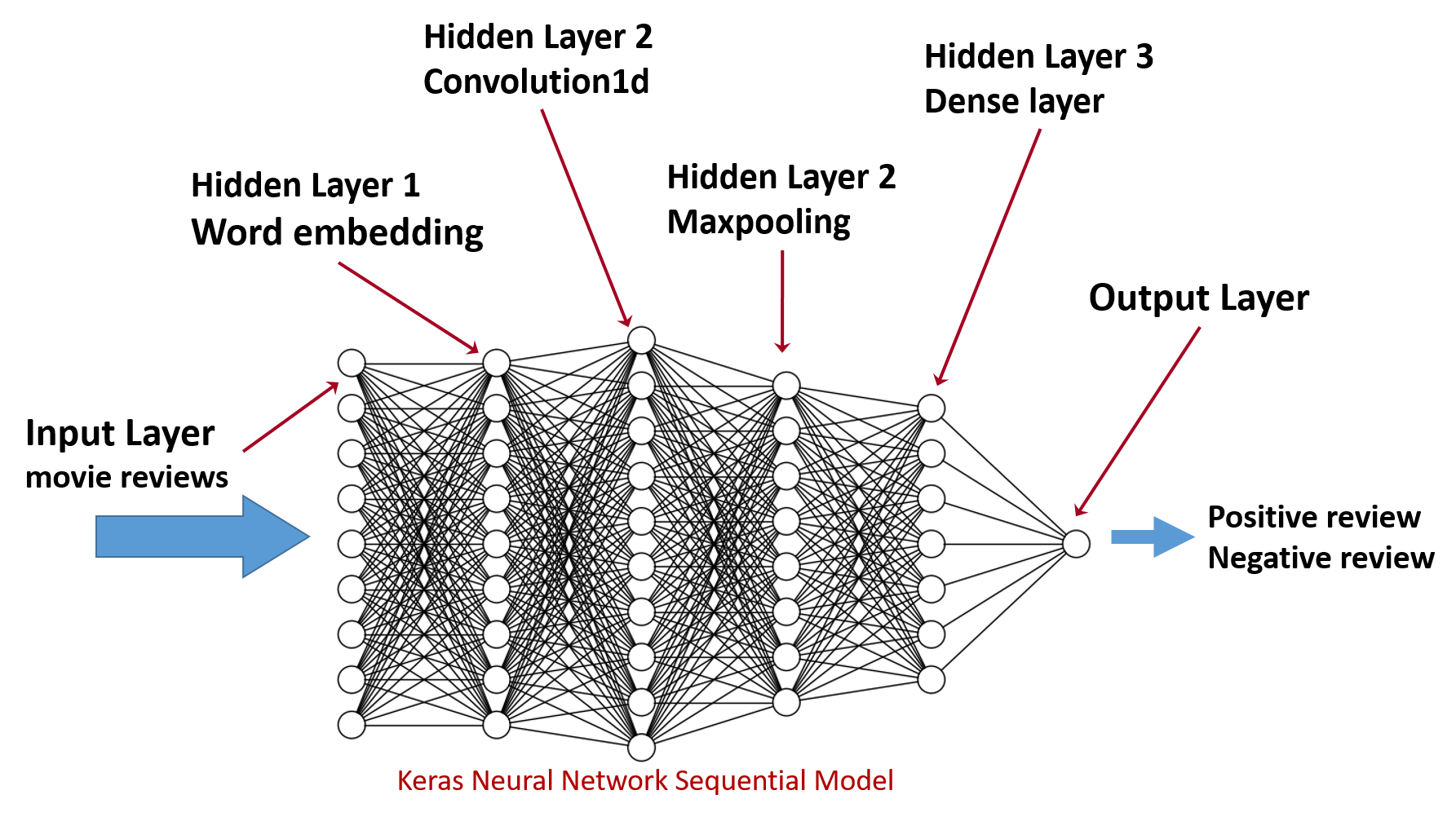 characteristics of neural networks Neural network behavior based on measured rather than fitted device characteristics, including their stochastic behavior in part i, we described improved al/mo/pcmo.